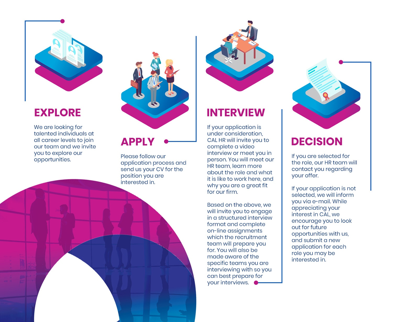 interview steps