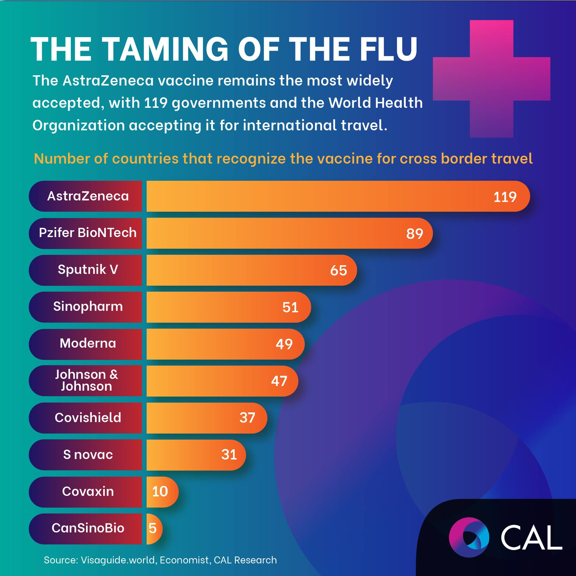 The AstraZeneca vaccine remains the most widely accepted, with 119 governments and the WHO accepting it for international travel #CAL #CALResearch #vaccines #covid19